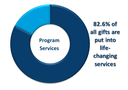 Program services - 82.6% of all gifts are put into life-changing services