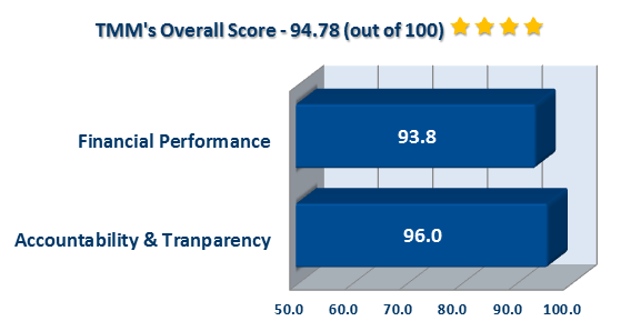 TMM's Overall Score - 94.78 out of 100 (Four Stars) - Financial Performance: 93.8%; Accountability & Transparency: 96%